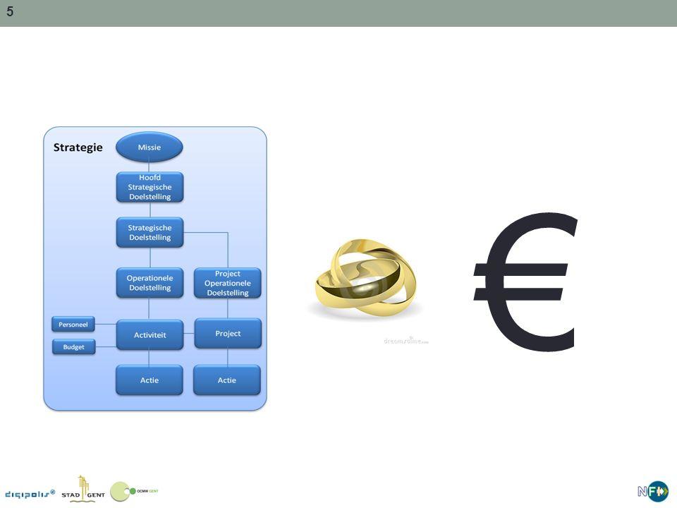 € Nu: doelstellingen worden opgegeven, zonder te kijken naar de euro's => direct kijken naar budgetten (minder dromen )
