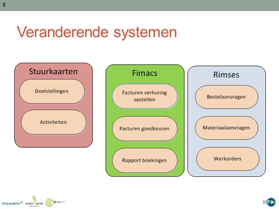 Veranderende systemen