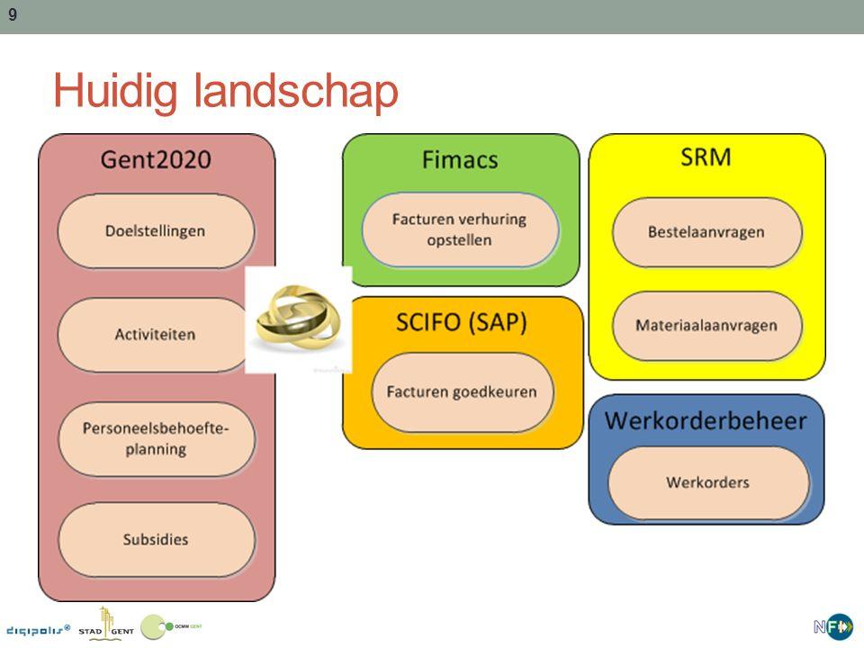 Huidig landschap Het toekomstig landschap voor de budgethouders bestaat uit 8 verschillende systemen: