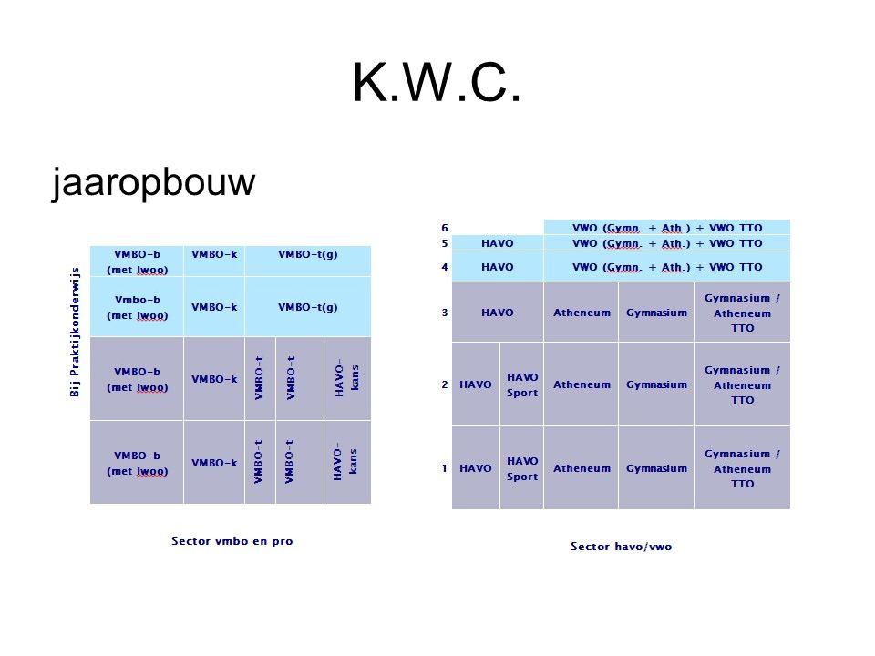 K.W.C. jaaropbouw.