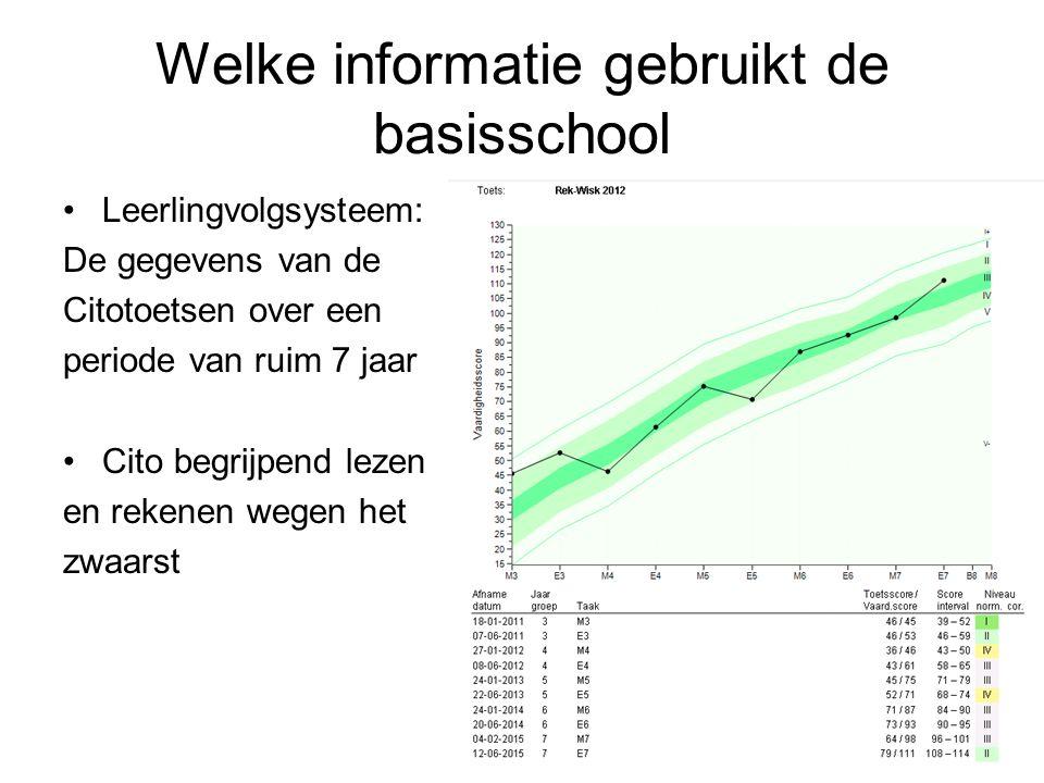 Welke informatie gebruikt de basisschool