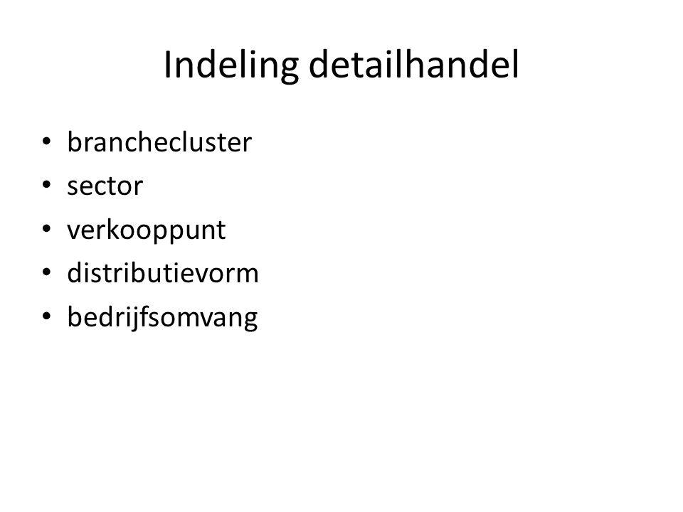 Indeling detailhandel
