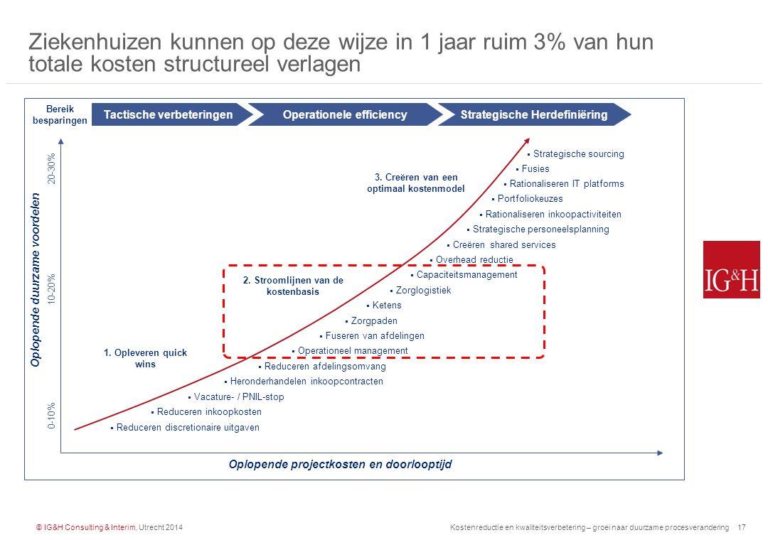 Ziekenhuizen kunnen op deze wijze in 1 jaar ruim 3% van hun totale kosten structureel verlagen