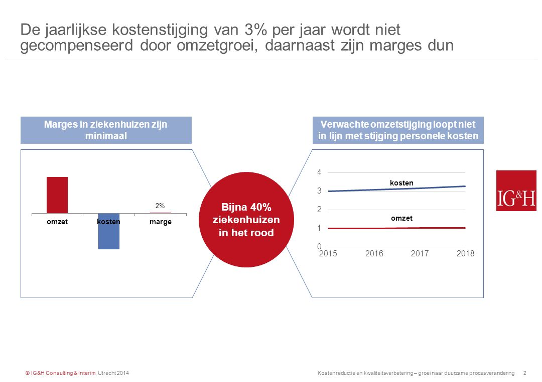 De jaarlijkse kostenstijging van 3% per jaar wordt niet gecompenseerd door omzetgroei, daarnaast zijn marges dun