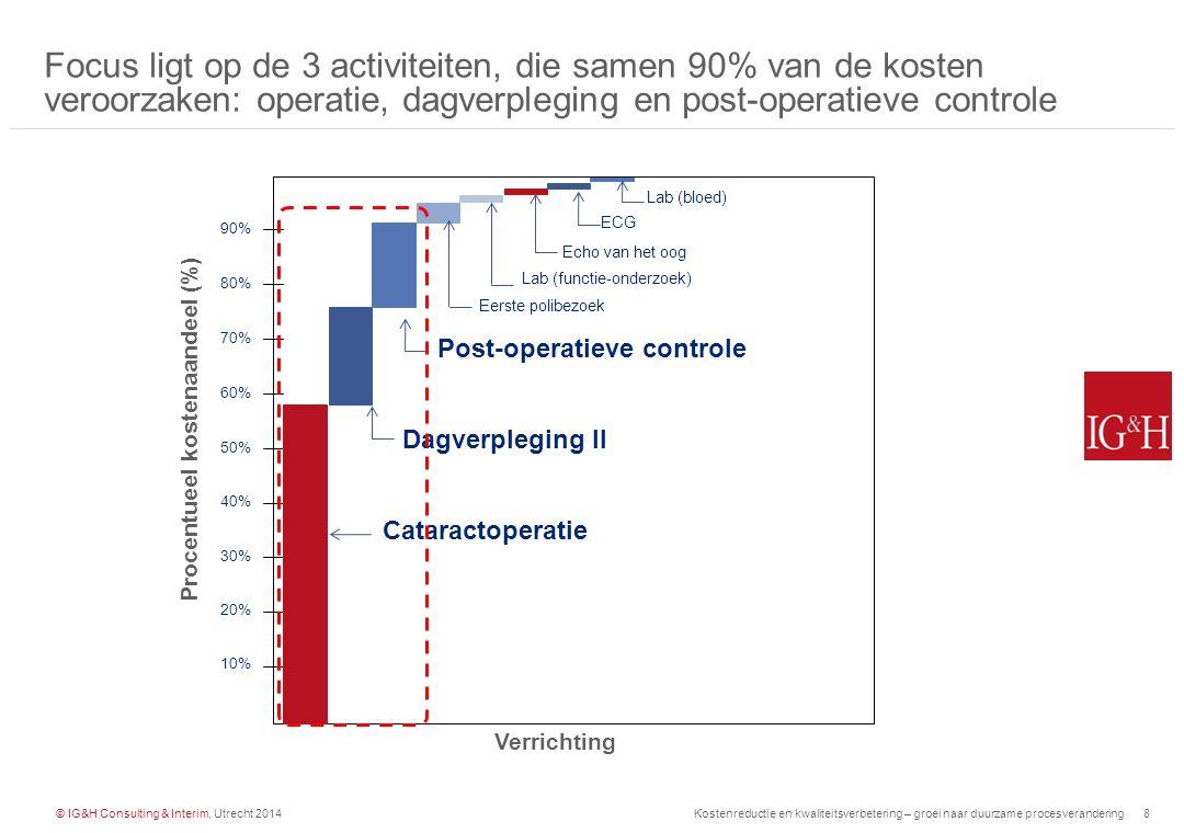 Procentueel kostenaandeel (%)