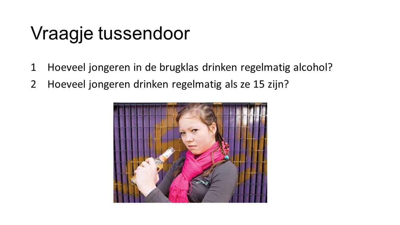 Vraagje tussendoor Hoeveel jongeren in de brugklas drinken regelmatig alcohol Hoeveel jongeren drinken regelmatig als ze 15 zijn