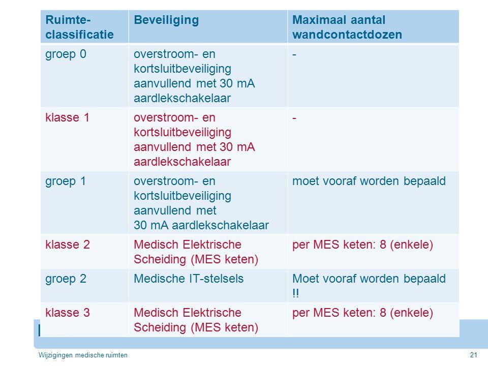 Ruimte-classificatie Beveiliging Maximaal aantal wandcontactdozen