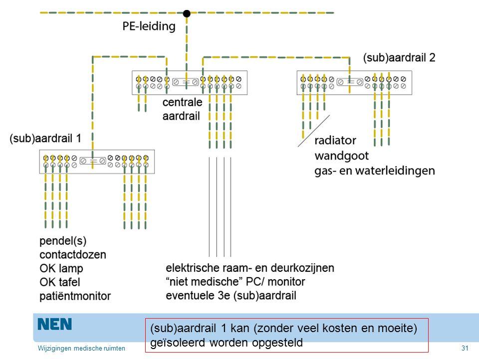 (sub)aardrail 1 kan (zonder veel kosten en moeite)
