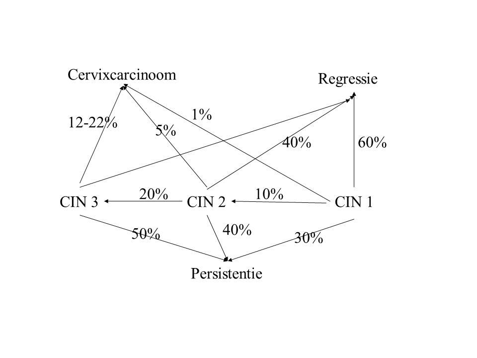 Cervixcarcinoom Regressie 1% 12-22% 5% 40% 60% 20% 10% CIN 3 CIN 2 CIN 1 40% 50% 30% Persistentie