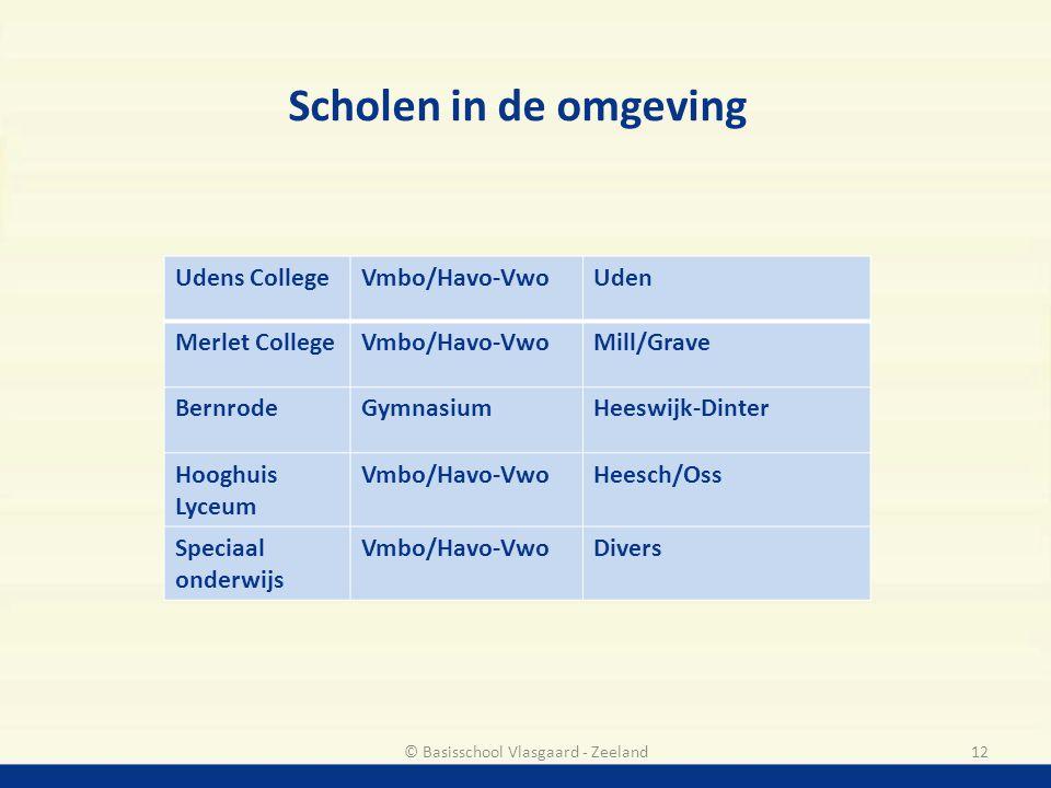 © Basisschool Vlasgaard - Zeeland