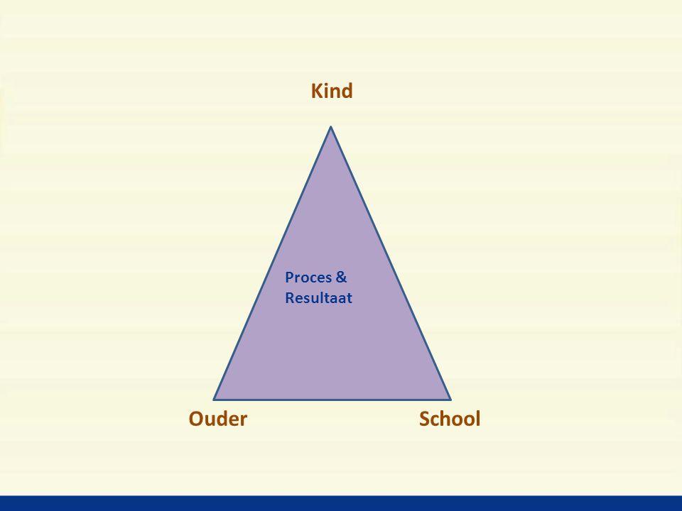 Kind Ouder School Proces & Resultaat