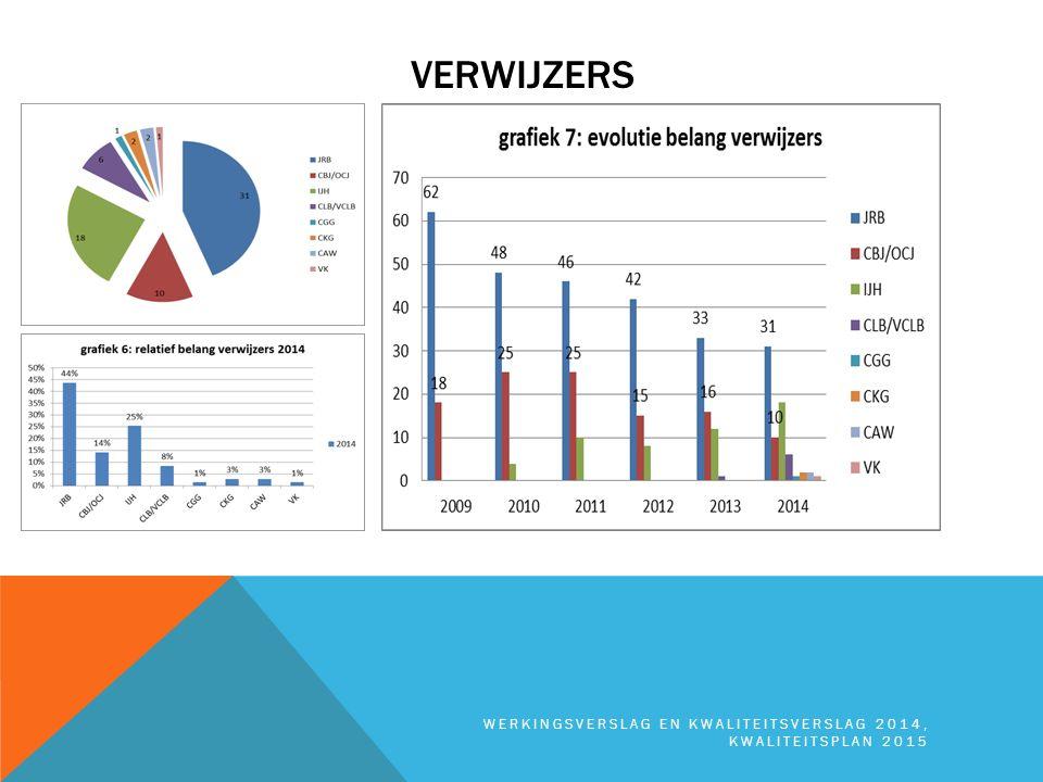 Verwijzers werkingsverslag en kwaliteitsverslag 2014, kwaliteitsplan 2015