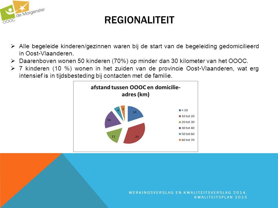 Regionaliteit Alle begeleide kinderen/gezinnen waren bij de start van de begeleiding gedomicilieerd in Oost-Vlaanderen.