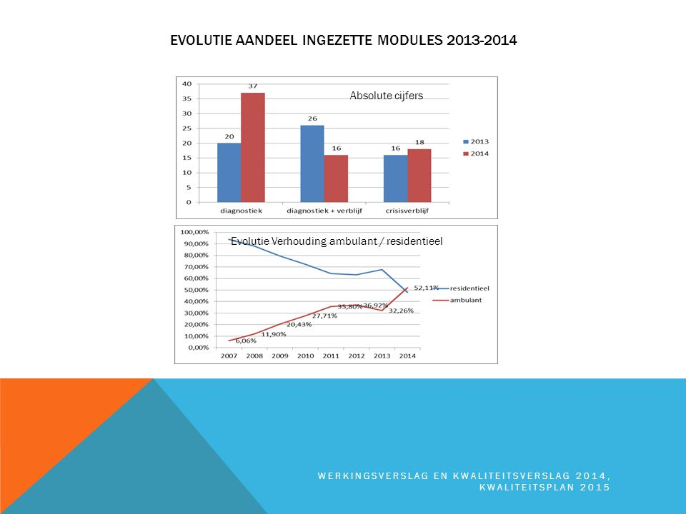 Evolutie aandeel ingezette modules 2013-2014