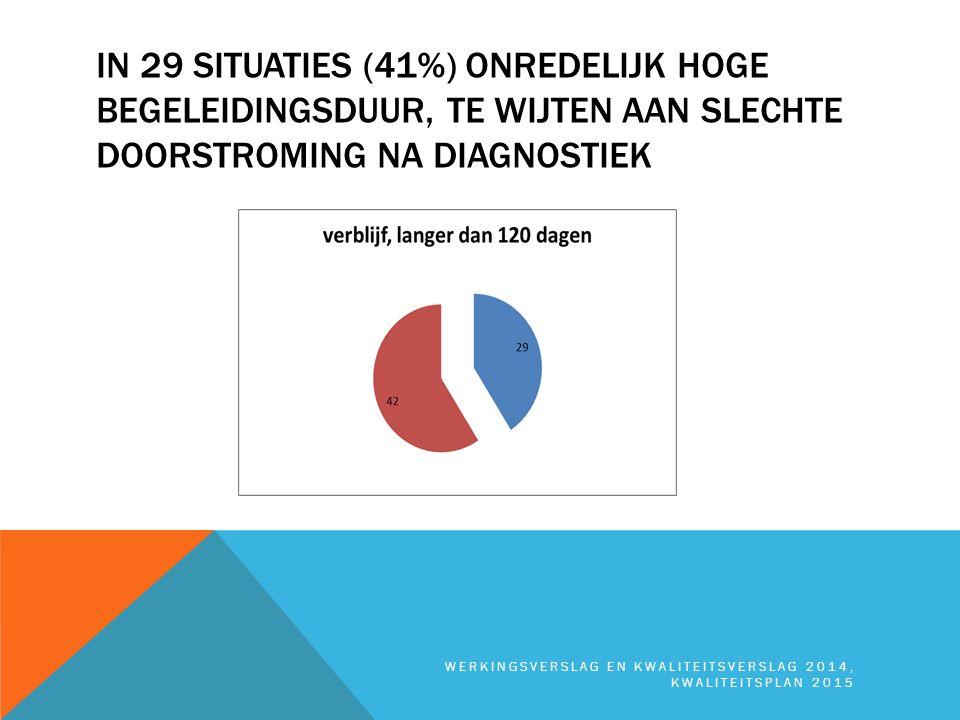 In 29 situaties (41%) onredelijk hoge begeleidingsduur, te wijten aan slechte doorstroming na diagnostiek