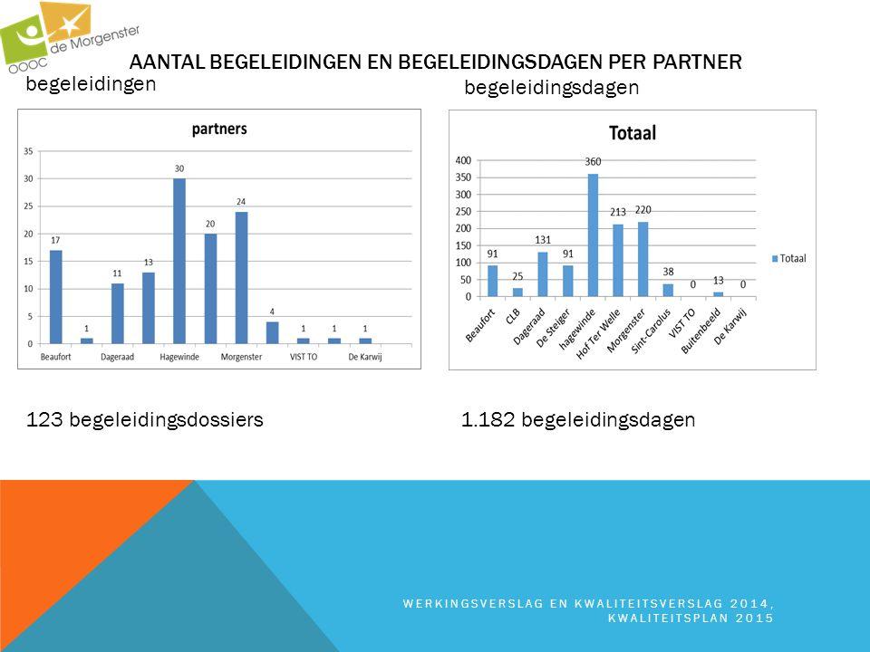 Aantal begeleidingen en begeleidingsdagen per partner