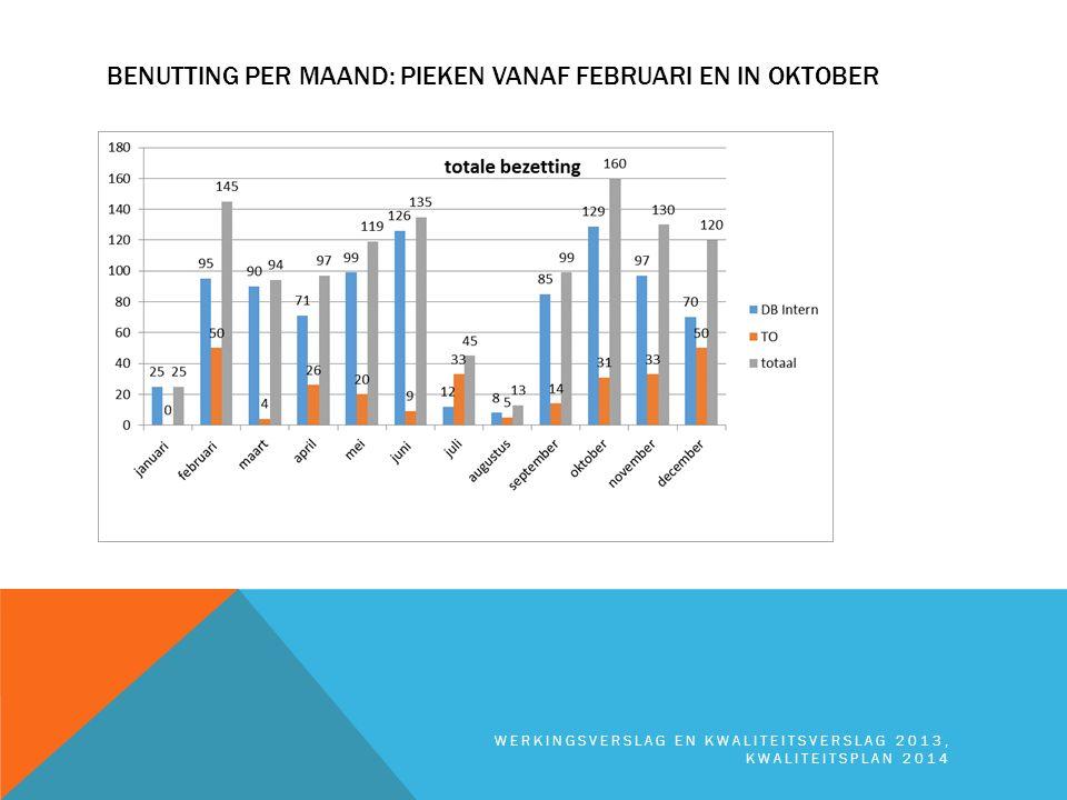 Benutting per maand: pieken vanaf februari en in oktober