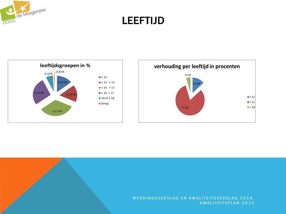 leeftijd werkingsverslag en kwaliteitsverslag 2014, kwaliteitsplan 2015