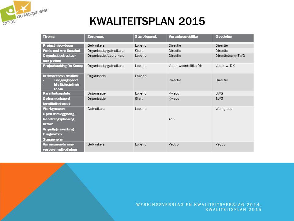 Kwaliteitsplan 2015 Thema. Zorg voor: Start/lopend: Verantwoordelijke. Opvolging. Project nieuwbouw.