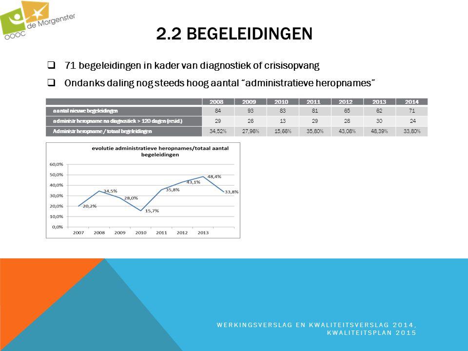 2.2 begeleidingen 71 begeleidingen in kader van diagnostiek of crisisopvang. Ondanks daling nog steeds hoog aantal administratieve heropnames