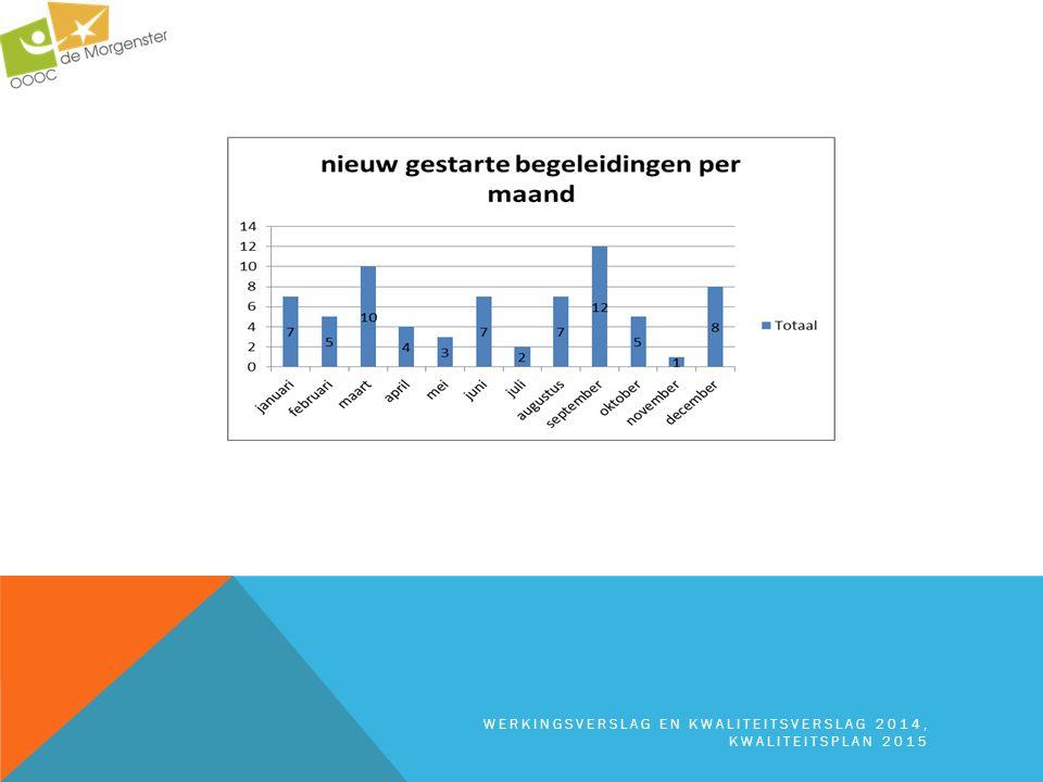 werkingsverslag en kwaliteitsverslag 2014, kwaliteitsplan 2015