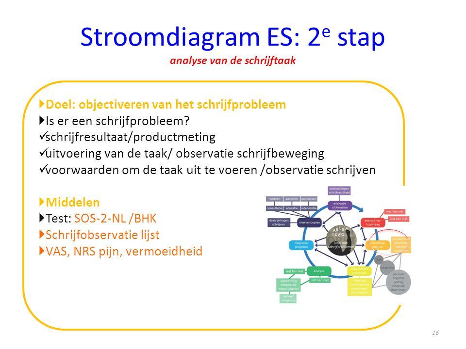 Stroomdiagram ES: 2e stap analyse van de schrijftaak