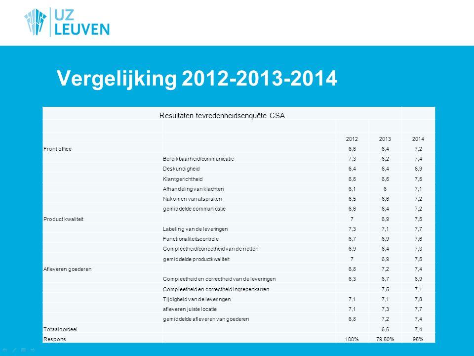 Resultaten tevredenheidsenquête CSA