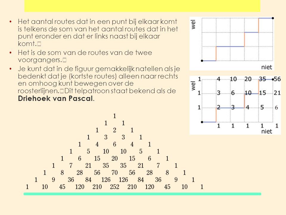Het aantal routes dat in een punt bij elkaar komt is telkens de som van het aantal routes dat in het punt eronder en dat er links naast bij elkaar komt.