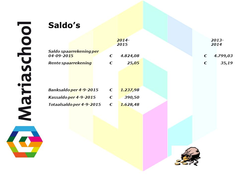 Saldo's 2014-2015 2013-2014 Saldo spaarrekening per 04-09-2015 €