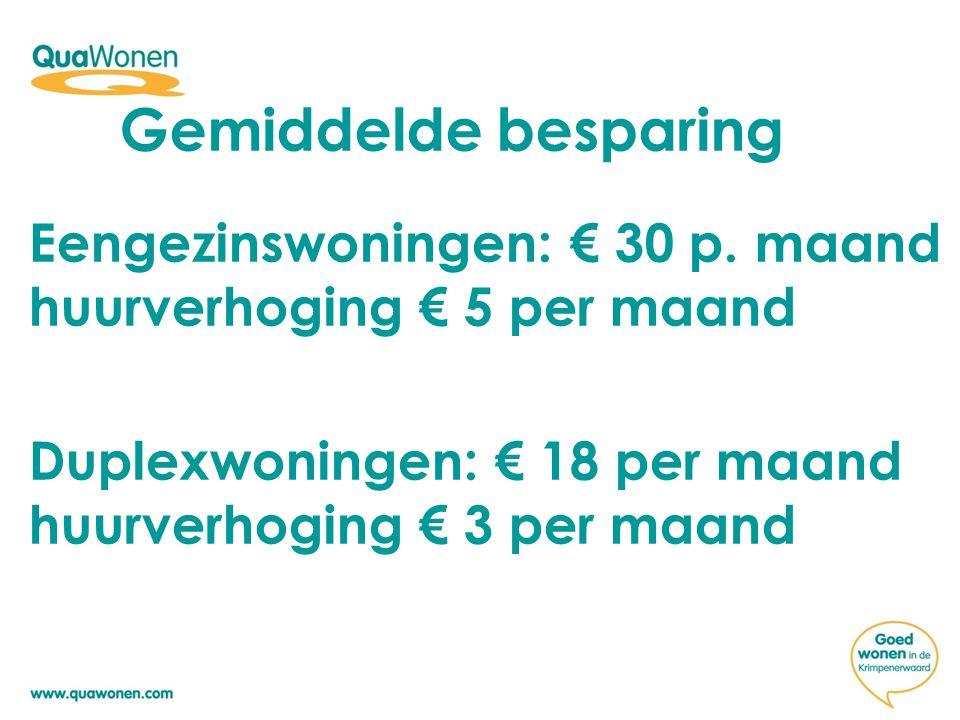 Gemiddelde besparing Eengezinswoningen: € 30 p. maand huurverhoging € 5 per maand.