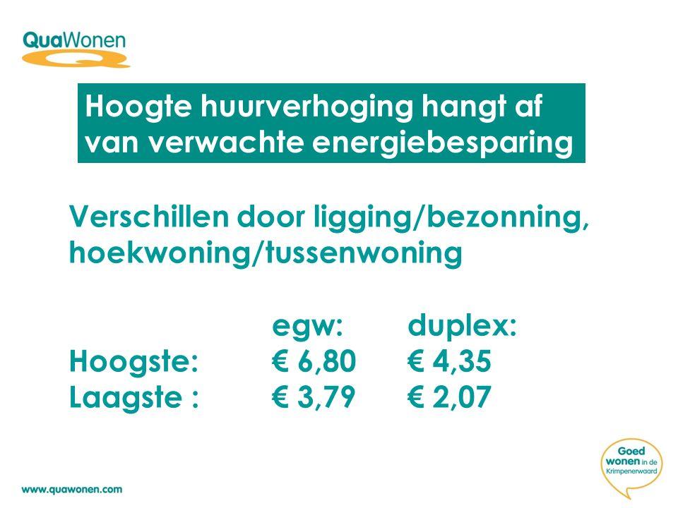 Hoogte huurverhoging hangt af van verwachte energiebesparing