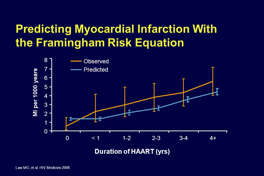 Predicting Myocardial Infarction With the Framingham Risk Equation
