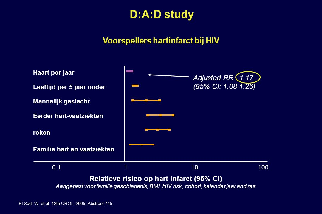 D:A:D study Voorspellers hartinfarct bij HIV Adjusted RR 1.17