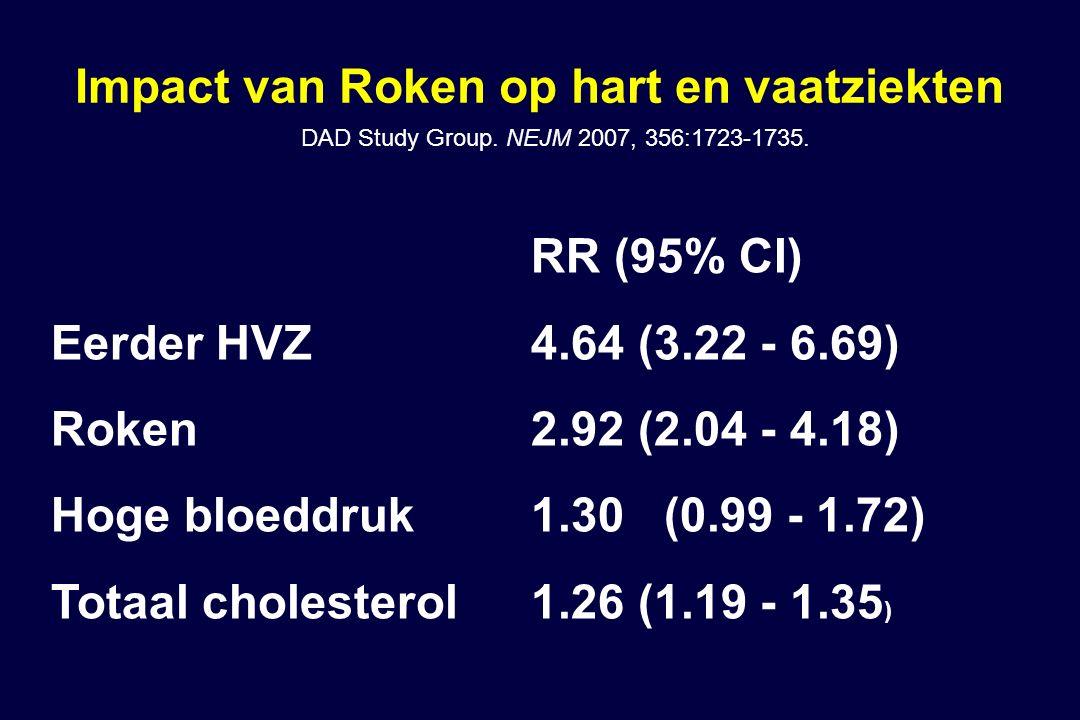 Impact van Roken op hart en vaatziekten