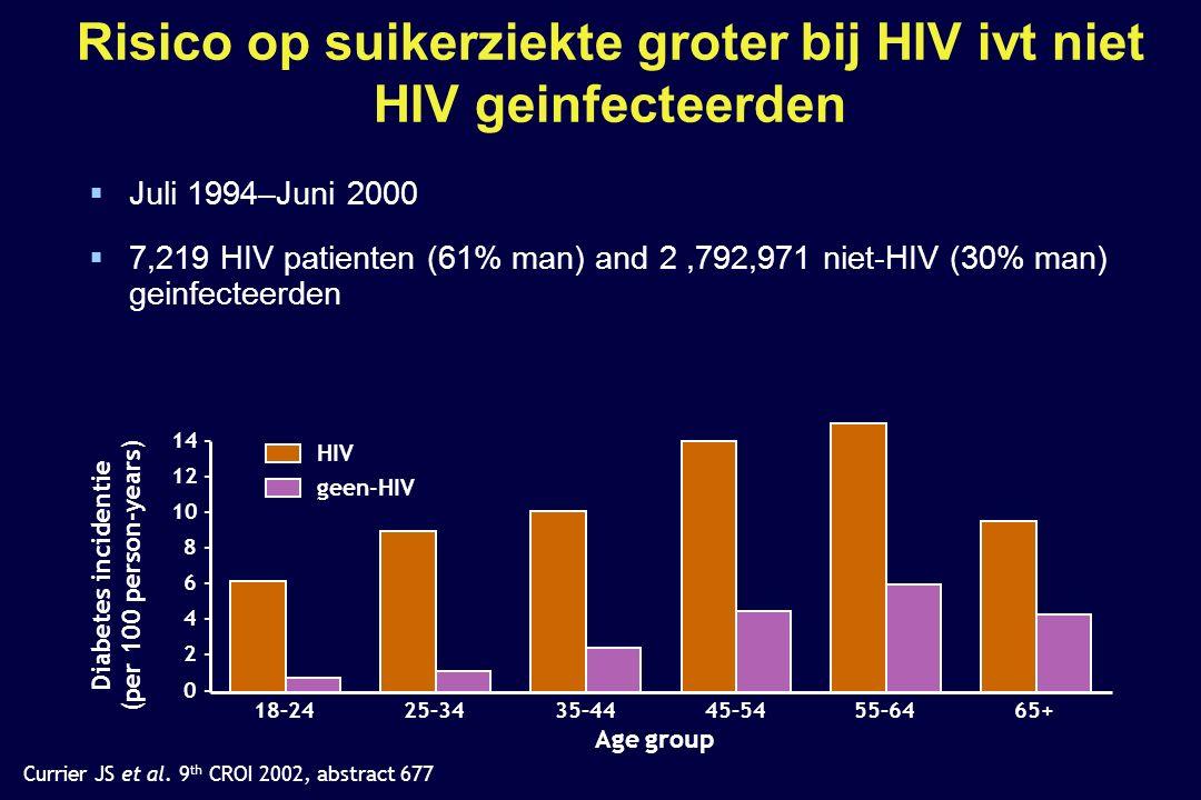 Risico op suikerziekte groter bij HIV ivt niet HIV geinfecteerden