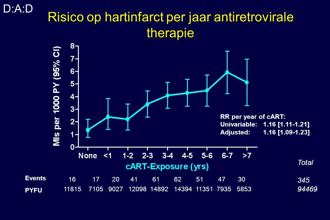 Risico op hartinfarct per jaar antiretrovirale therapie