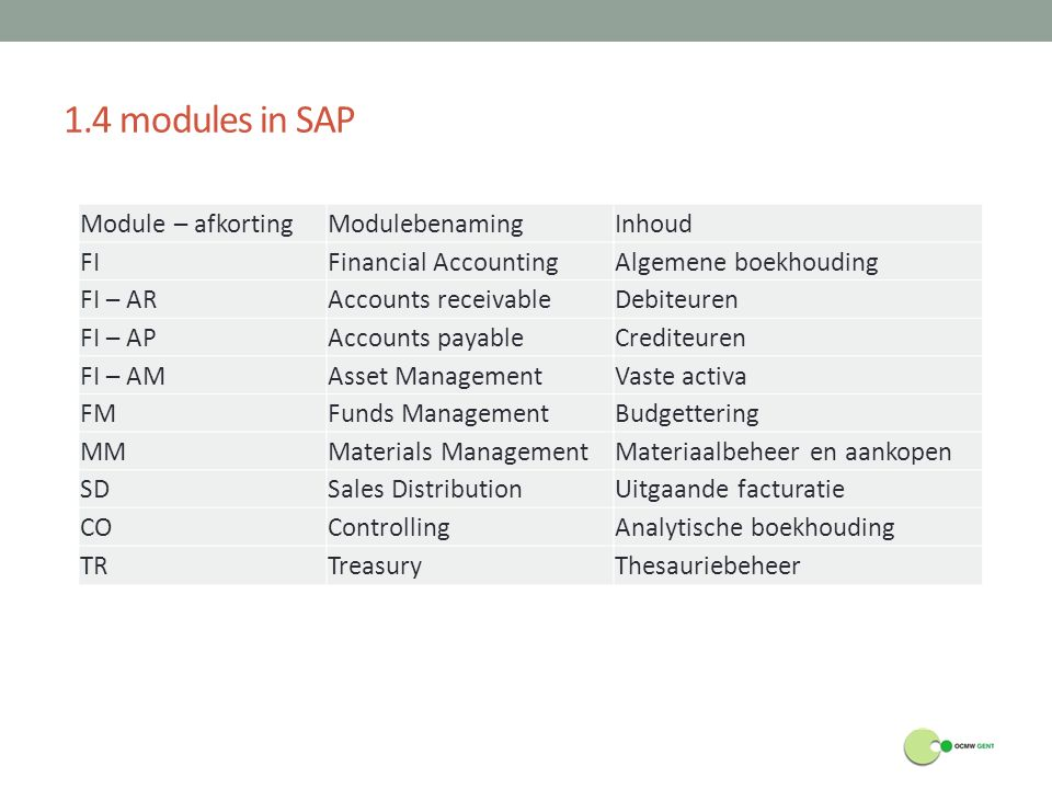 1.4 modules in SAP Module – afkorting Modulebenaming Inhoud FI