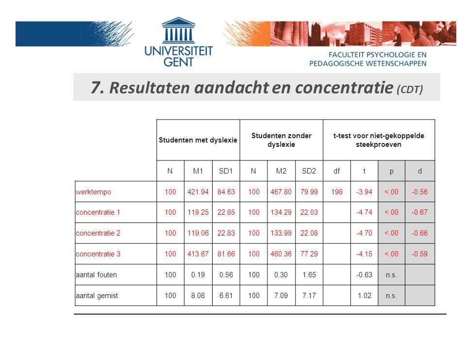 7. Resultaten aandacht en concentratie (CDT)