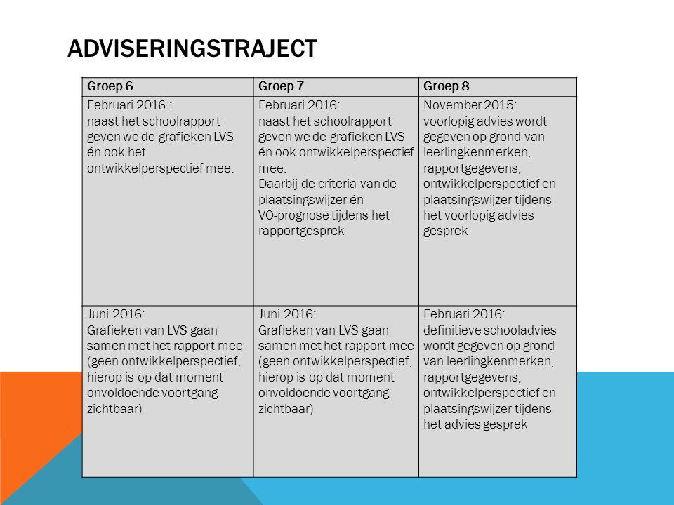 Adviseringstraject Groep 6 Groep 7 Groep 8 Februari 2016 :