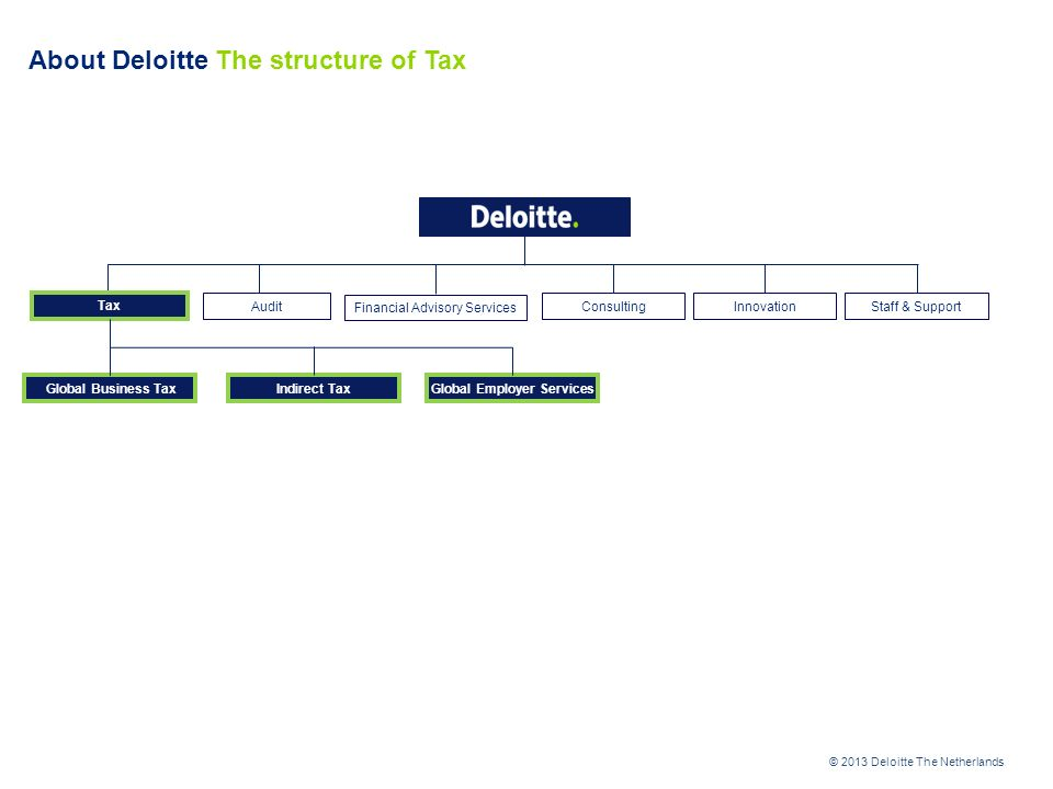 About Deloitte The structure of Financial Advisory Services (FAS)