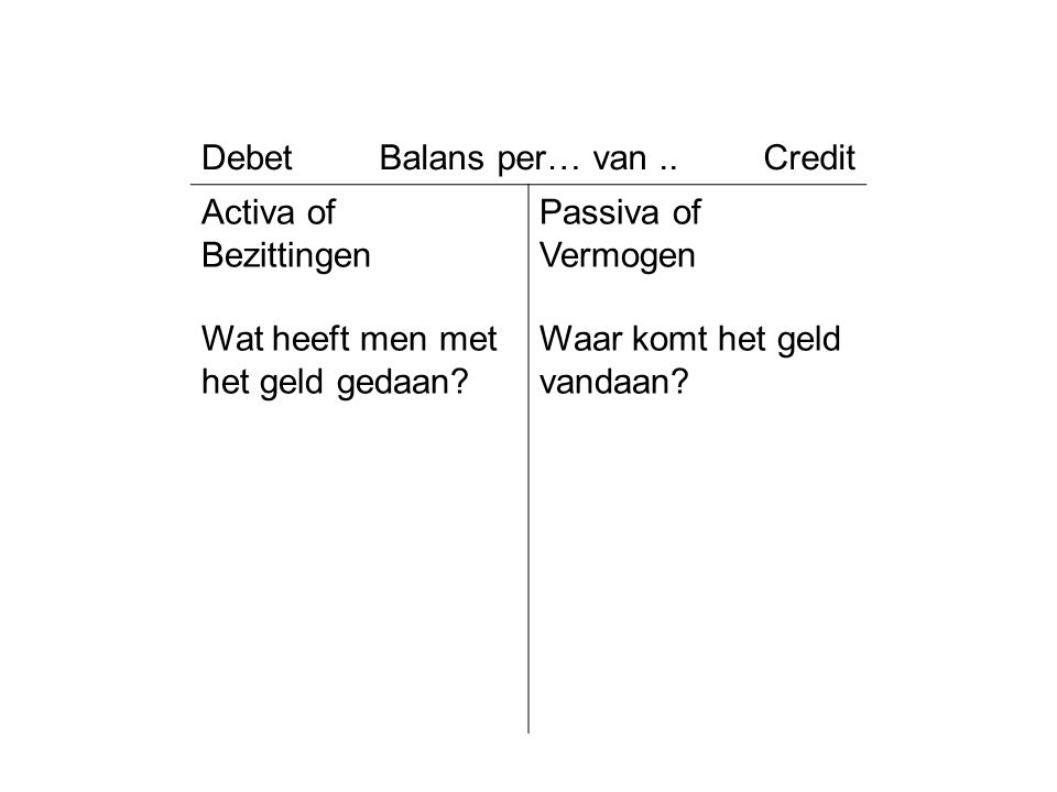 Debet Balans per… van .. Credit. Activa of. Bezittingen. Wat heeft men met het geld gedaan Passiva of Vermogen.