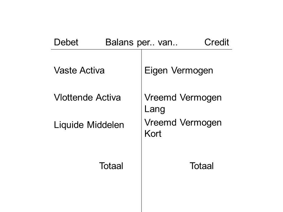 Debet Balans per.. van.. Credit. Vaste Activa. Vlottende Activa. Liquide Middelen. Eigen Vermogen.