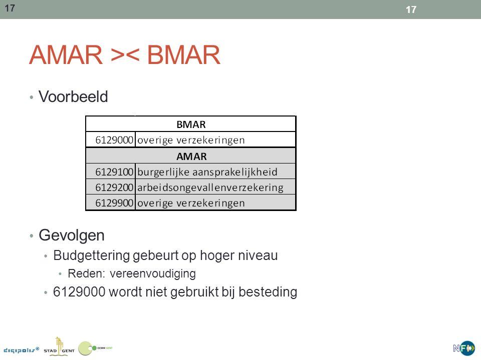 AMAR >< BMAR Voorbeeld Gevolgen