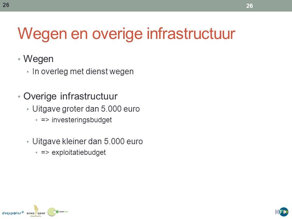 Wegen en overige infrastructuur