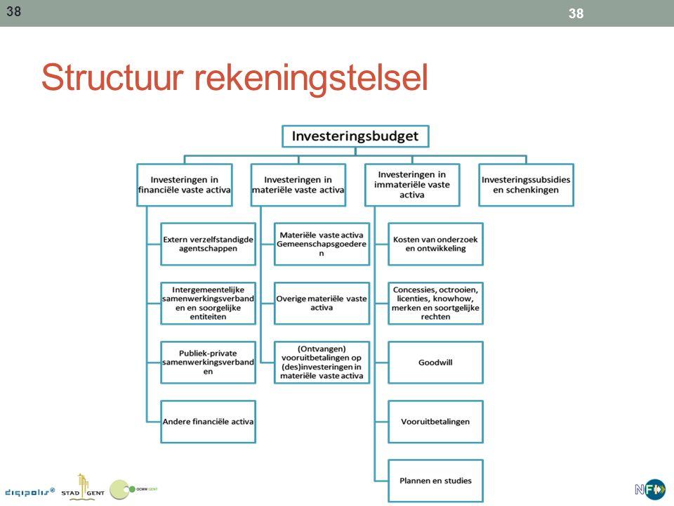 Structuur rekeningstelsel