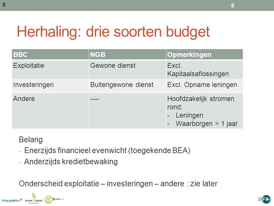 Herhaling: drie soorten budget