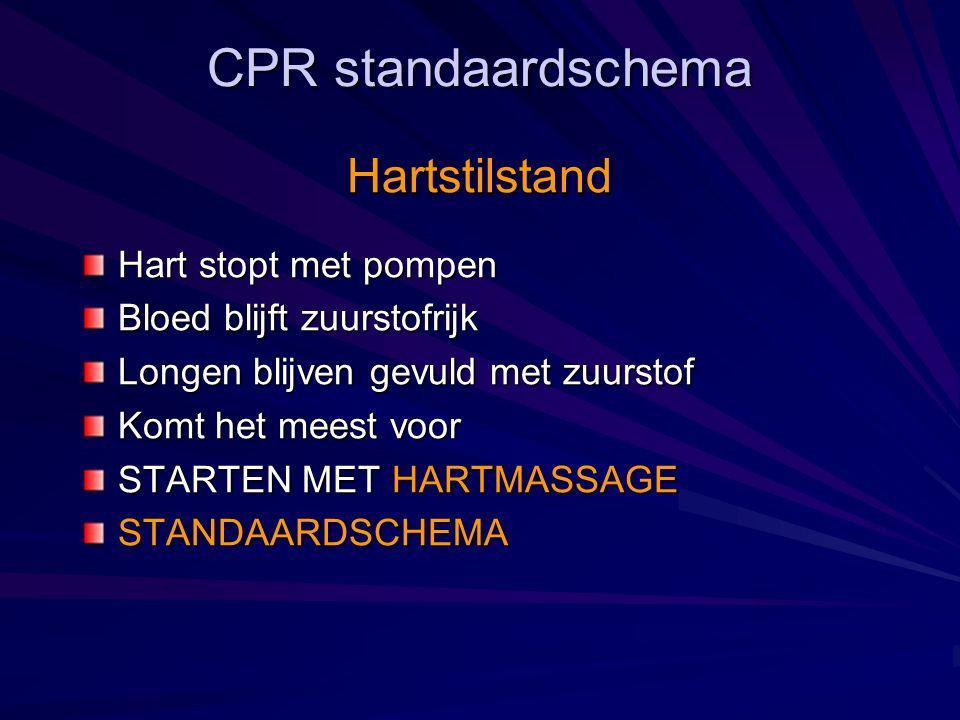 CPR standaardschema Hartstilstand Hart stopt met pompen