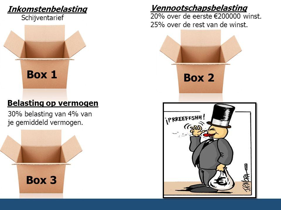 Box 1 Box 2 Box 3 Vennootschapsbelasting Inkomstenbelasting
