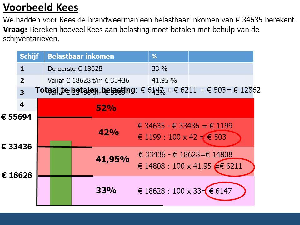Voorbeeld Kees We hadden voor Kees de brandweerman een belastbaar inkomen van € 34635 berekent.