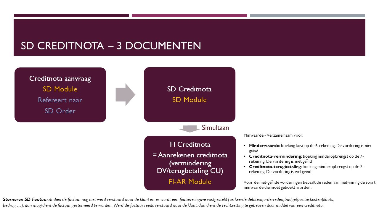 SD Creditnota – 3 Documenten